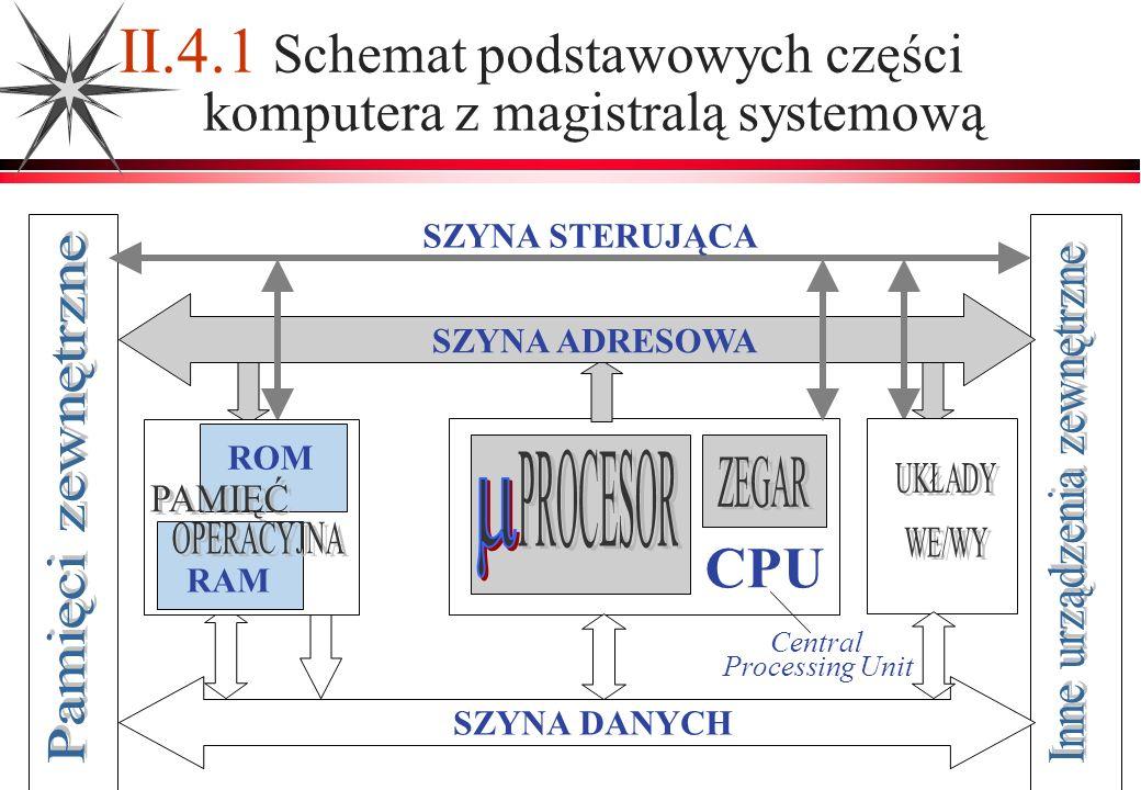 II.4.1 Schemat podstawowych części komputera z magistralą systemową SZYNA ADRESOWA SZYNA STERUJĄCA SZYNA DANYCH CPU Central Processing Unit ROM RAM