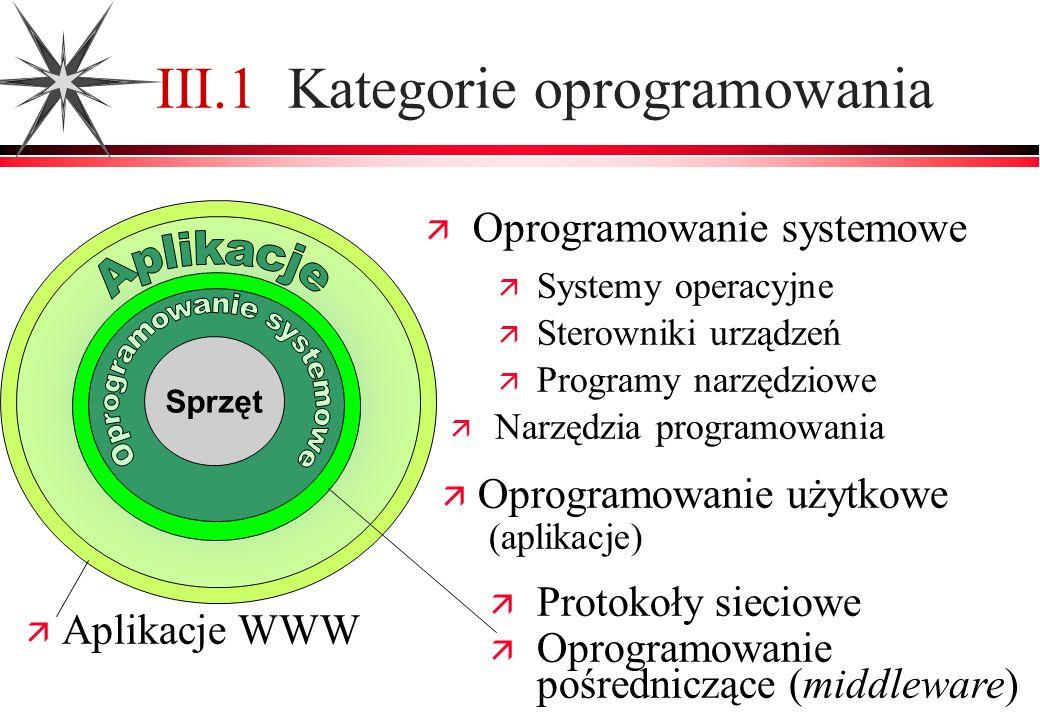 Aplikacje WWW III.1 Kategorie oprogramowania Oprogramowanie systemowe Protokoły sieciowe Oprogramowanie pośredniczące (middleware) Sprzęt Oprogramowan