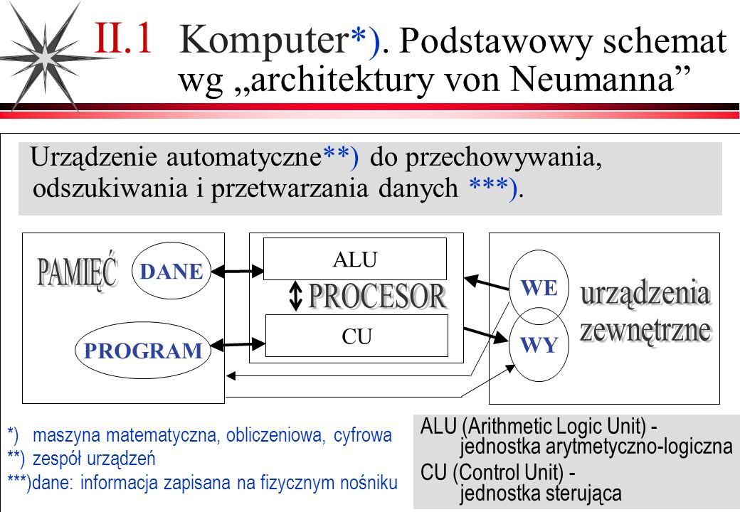 pamięci archiwalne (dyski magnetyczne i optyczne, taśmy...): zewnętrzne zasoby programów i danych pamięci magazynujące o dostępie cyklicznym / bezpośrednim pamięci bezpośrednio adresowalne (półprzewodnikowe) główna pamięć operacyjna RAM (+ pamięć stała ROM z bazowym programem obsługi wejścia/wyjścia BIOS (Basic Input-Output System )) pamięć podręczna (cache memory) poziomy L2, L3 (między procesorem a RAM) poziom L1 (wewnętrzna, w układzie mikroprocesora) rejestry procesora ( im bliżej procesora tym mniejsza pojemność i szybszy dostęp, droższe ) II.6.2 Hierarchiczna organizacja pamięci