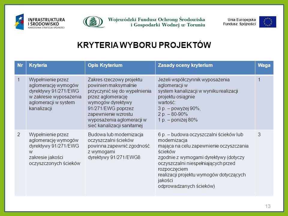 Unia Europejska Fundusz Spójności KRYTERIA WYBORU PROJEKTÓW NrKryteriaOpis KryteriumZasady oceny kryteriumWaga 1Wypełnienie przez aglomerację wymogów