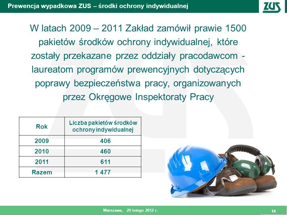 14 Warszawa, 29 lutego 2012 r. 14 Prewencja wypadkowa ZUS – środki ochrony indywidualnej W latach 2009 – 2011 Zakład zamówił prawie 1500 pakietów środ