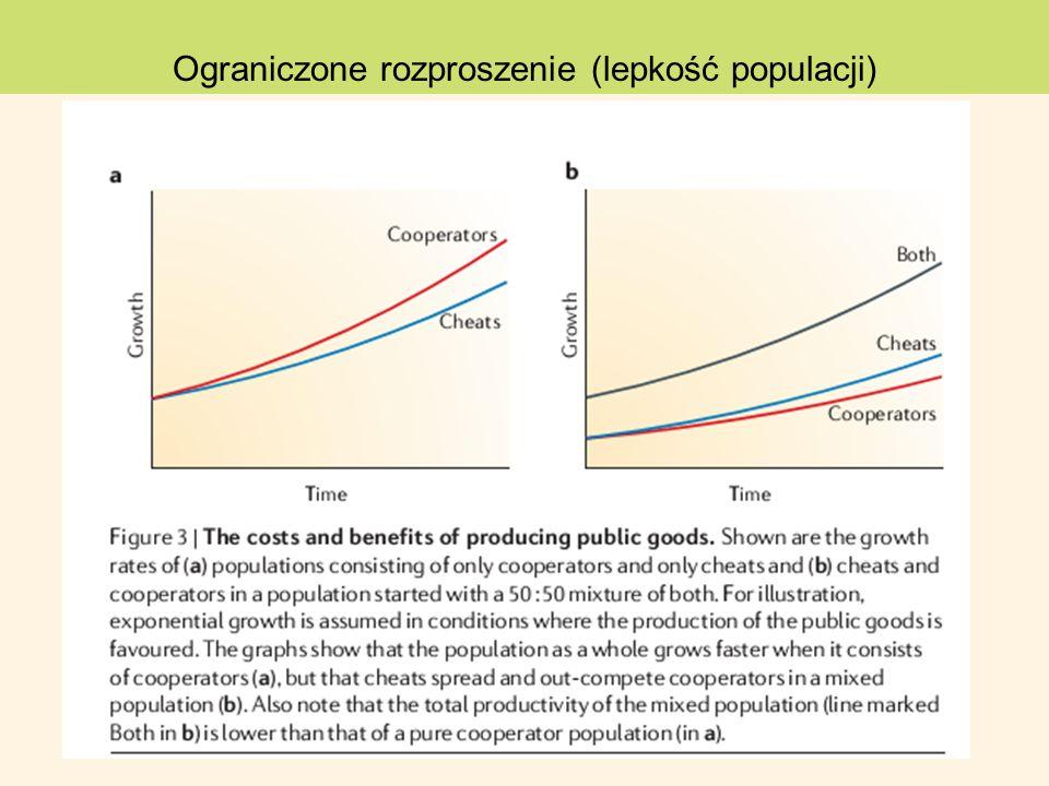 Ograniczone rozproszenie (lepkość populacji)
