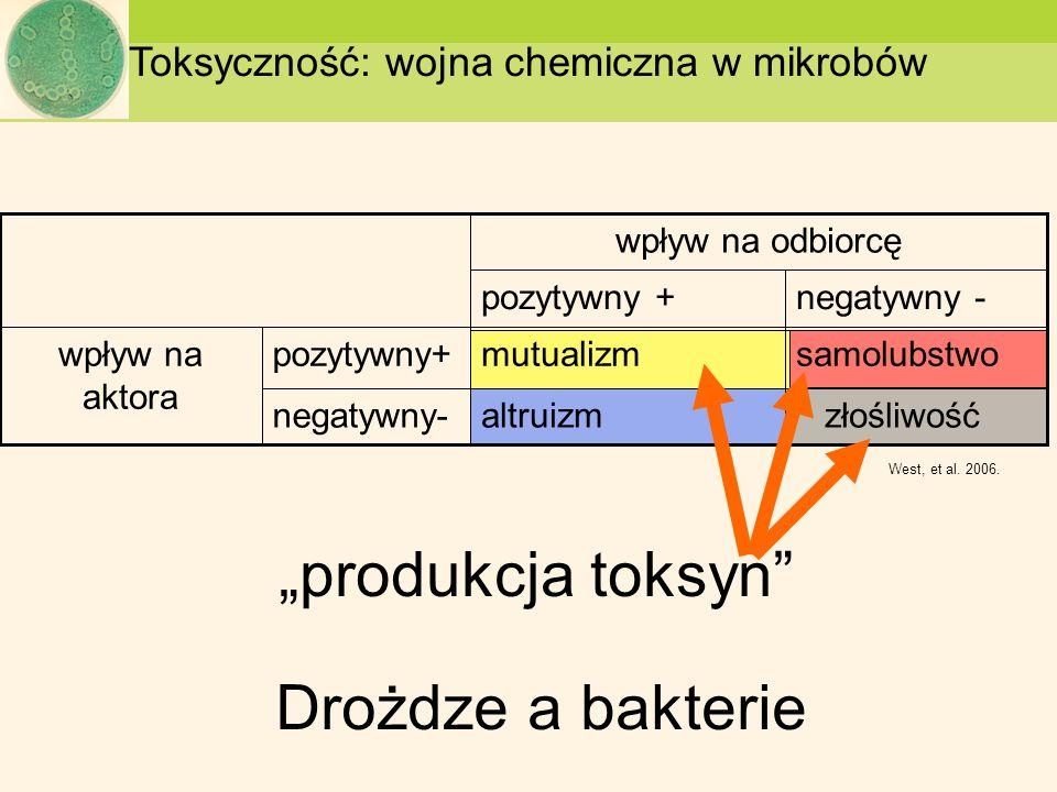 złośliwośćaltruizmnegatywny- samolubstwomutualizmpozytywny+wpływ na aktora negatywny -pozytywny + wpływ na odbiorcę West, et al. 2006. produkcja toksy