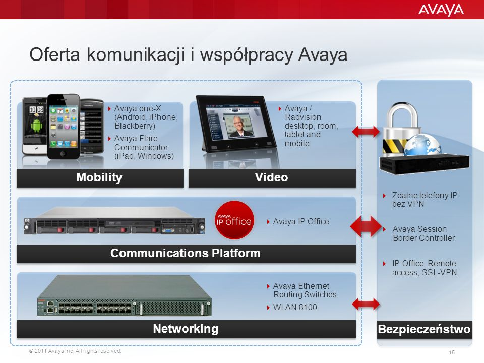 © 2011 Avaya Inc. All rights reserved. 15 Oferta komunikacji i współpracy Avaya Avaya one-X (Android, iPhone, Blackberry) Avaya Flare Communicator (iP
