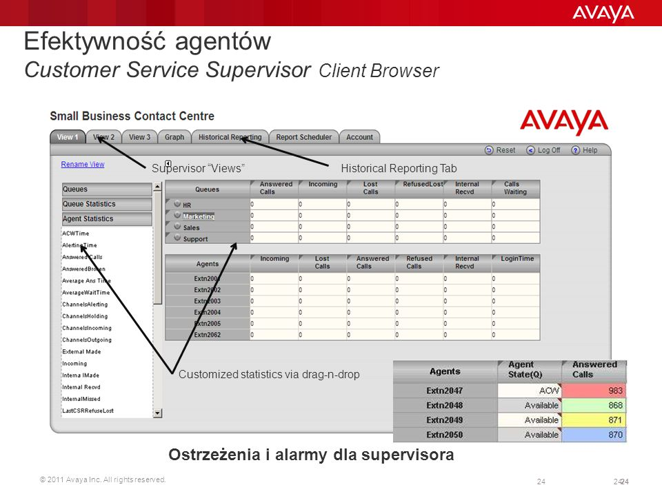 © 2011 Avaya Inc. All rights reserved. 24 Efektywność agentów Customer Service Supervisor Client Browser Supervisor Views Customized statistics via dr