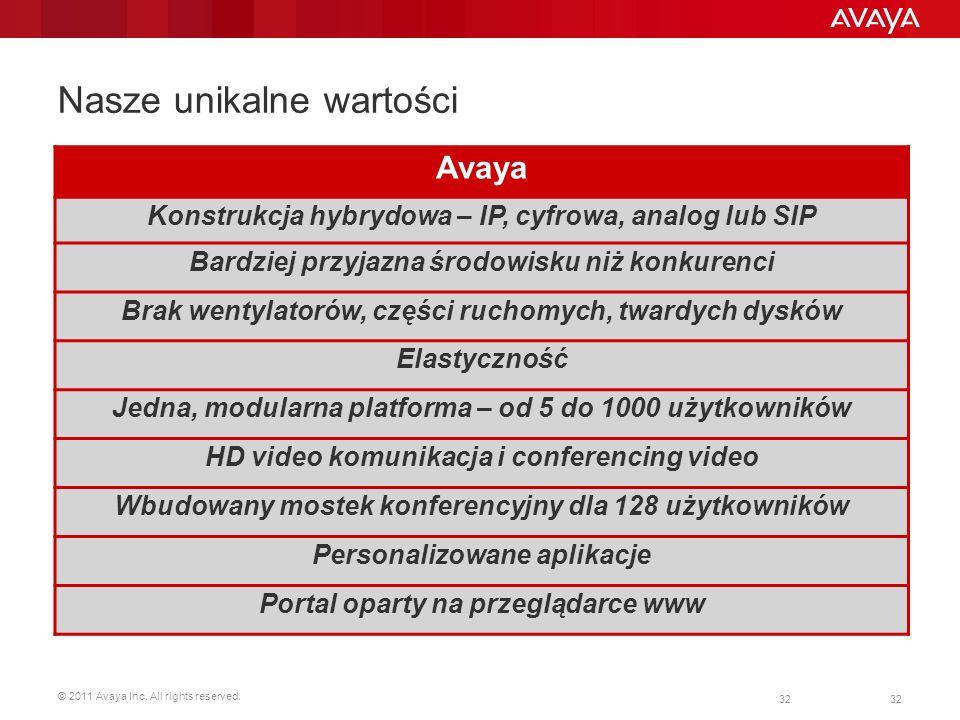 © 2011 Avaya Inc. All rights reserved. 32 Nasze unikalne wartości Avaya Konstrukcja hybrydowa – IP, cyfrowa, analog lub SIP Bardziej przyjazna środowi