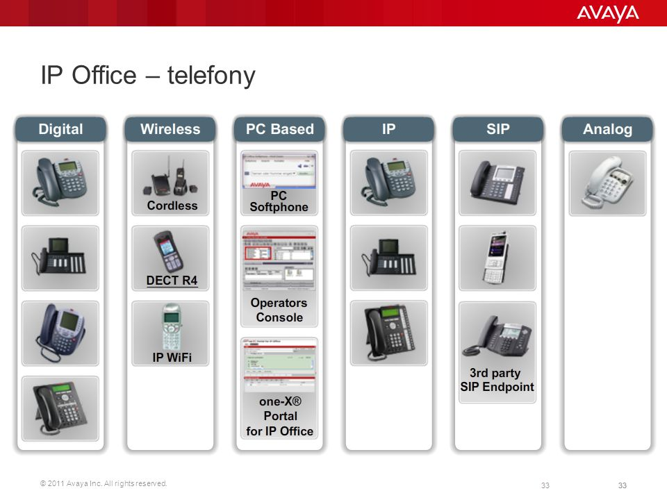 © 2011 Avaya Inc. All rights reserved. 33 IP Office – telefony Introduction IP Office platform Sets & wireless solutions Multi-site option System Edit