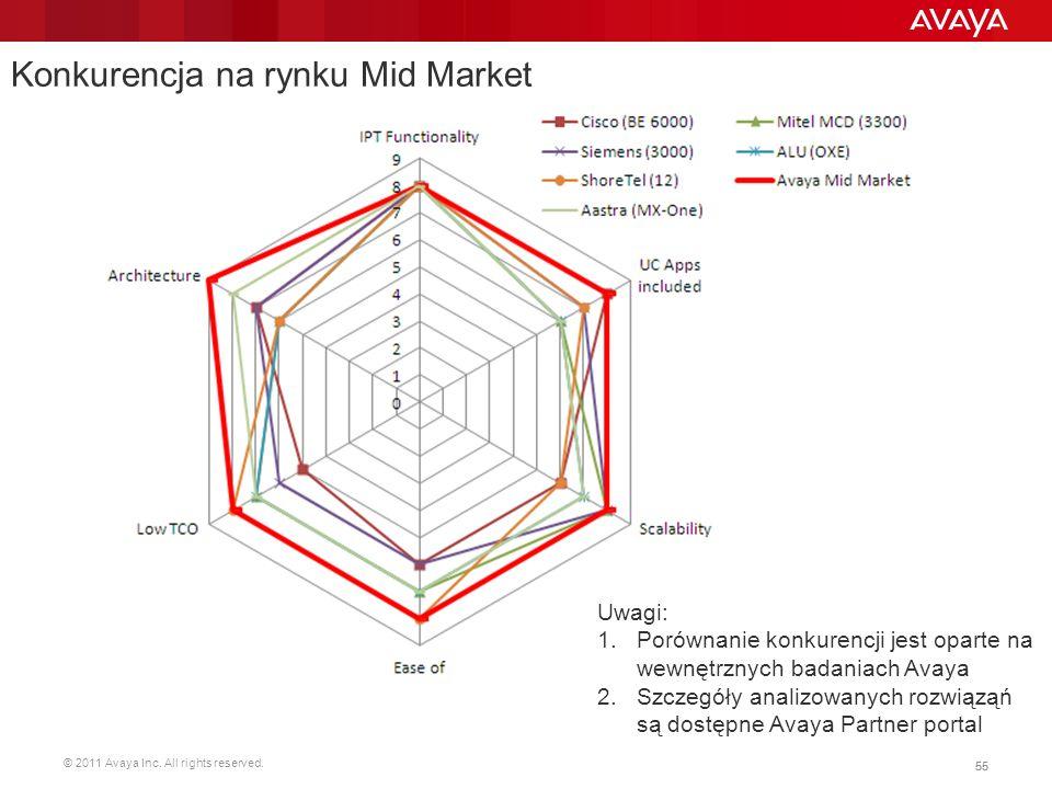 © 2011 Avaya Inc. All rights reserved. 55 Konkurencja na rynku Mid Market Uwagi: 1.Porównanie konkurencji jest oparte na wewnętrznych badaniach Avaya