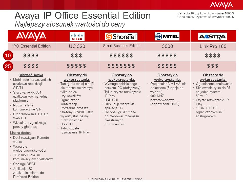 © 2011 Avaya Inc. All rights reserved. 57 Avaya IP Office Essential Edition Najlepszy stosunek wartości do ceny IPO Essential Edition UC 320 Small Bus