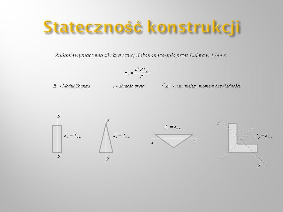 Zadanie wyznaczenia siły krytycznej dokonane zostało przez Eulera w 1744 r. - Moduł Younga- długość pręta- najmniejszy moment bezwładności