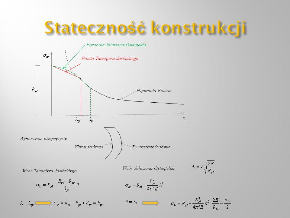 Hiperbola Eulera Prosta Tetmajera-Jasińskiego Parabola Johnsona-Ostenfelda Wyboczenie niesprężyste Wzrost ściskaniaZmniejszenie ściskania Wzór Tetmaje