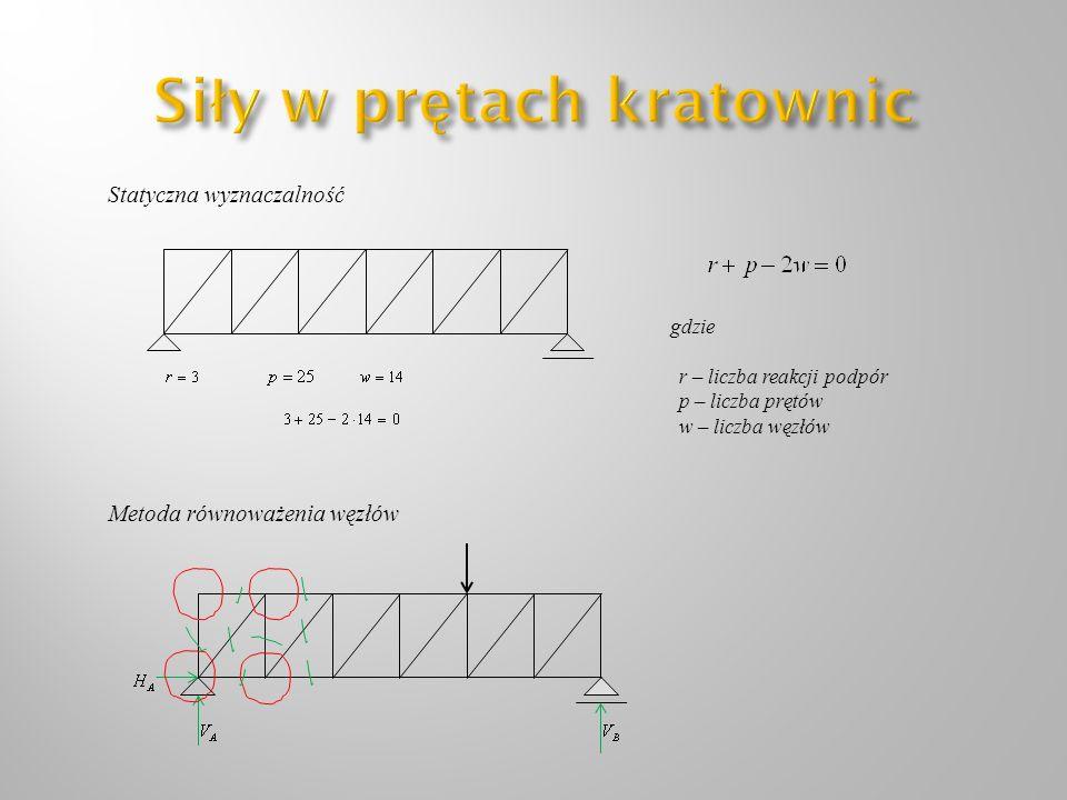 Metoda równoważenia węzłów Statyczna wyznaczalność gdzie r – liczba reakcji podpór p – liczba prętów w – liczba węzłów