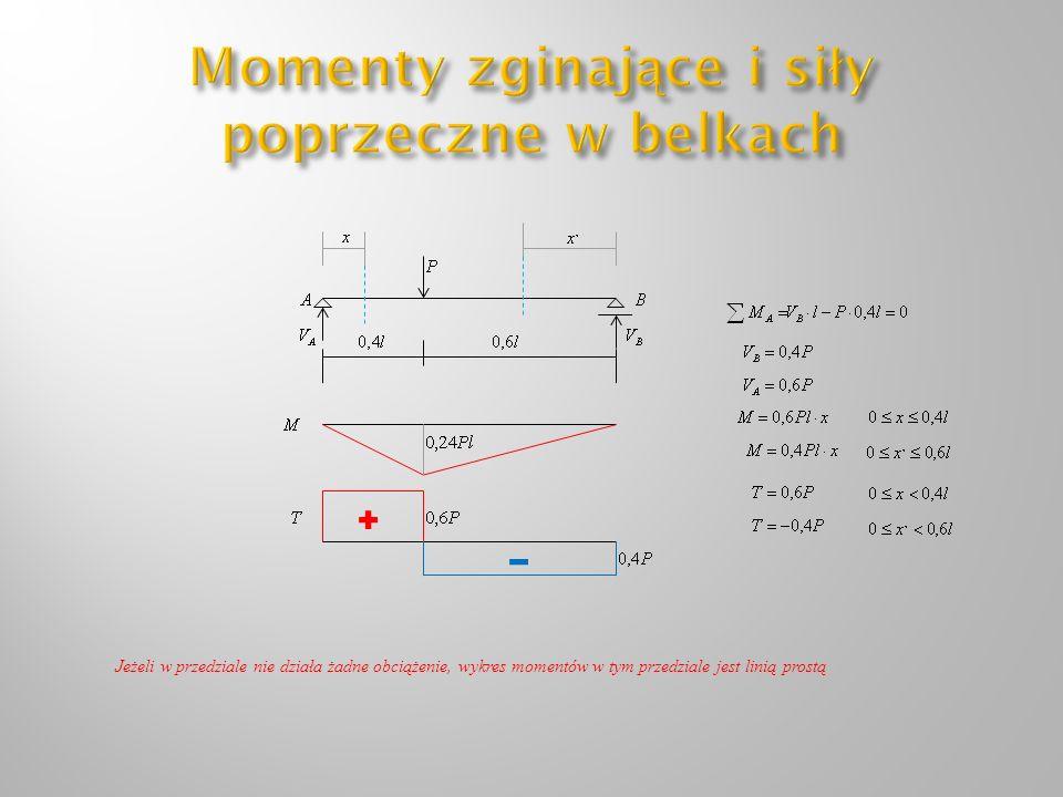Jeżeli w przedziale nie działa żadne obciążenie, wykres momentów w tym przedziale jest linią prostą