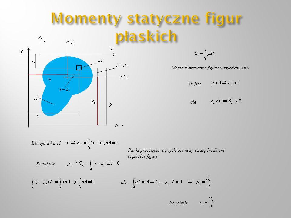 Tu jest ale Istnieje taka oś Podobnie Punkt przecięcia się tych osi nazywa się środkiem ciężkości figury ale Podobnie Moment statyczny figury względem