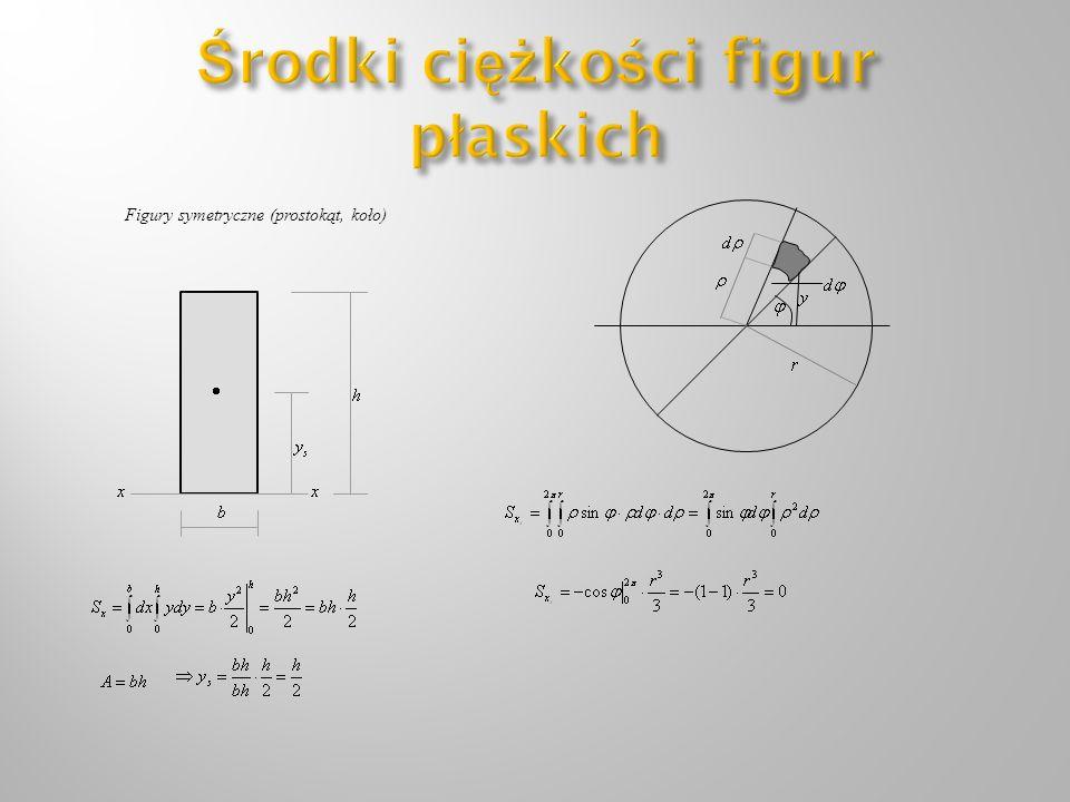 Figury symetryczne (prostokąt, koło)