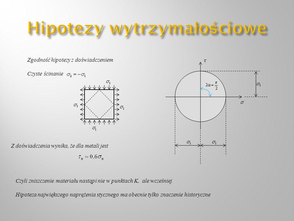 Zgodność hipotezy z doświadczeniem Czyste ścinanie Z doświadczenia wynika, że dla metali jest Czyli zniszczenie materiału nastąpi nie w punktach K, al