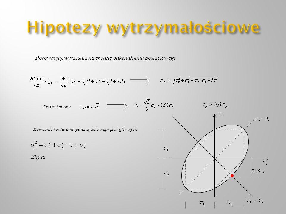 Porównując wyrażenia na energię odkształcenia postaciowego Czyste ścinanie Równanie konturu na płaszczyźnie naprężeń głównych Elipsa