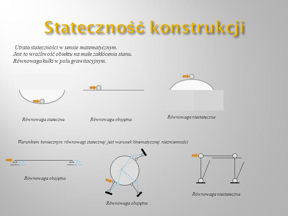 Utrata stateczności w sensie matematycznym. Jest to wrażliwość obiektu na małe zakłócenia stanu. Równowaga kulki w polu grawitacyjnym. Równowaga state