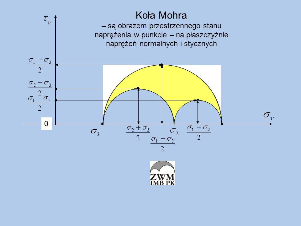 MC-2010 max Koła Mohra – są obrazem przestrzennego stanu naprężenia w punkcie – na płaszczyźnie naprężeń normalnych i stycznych 0