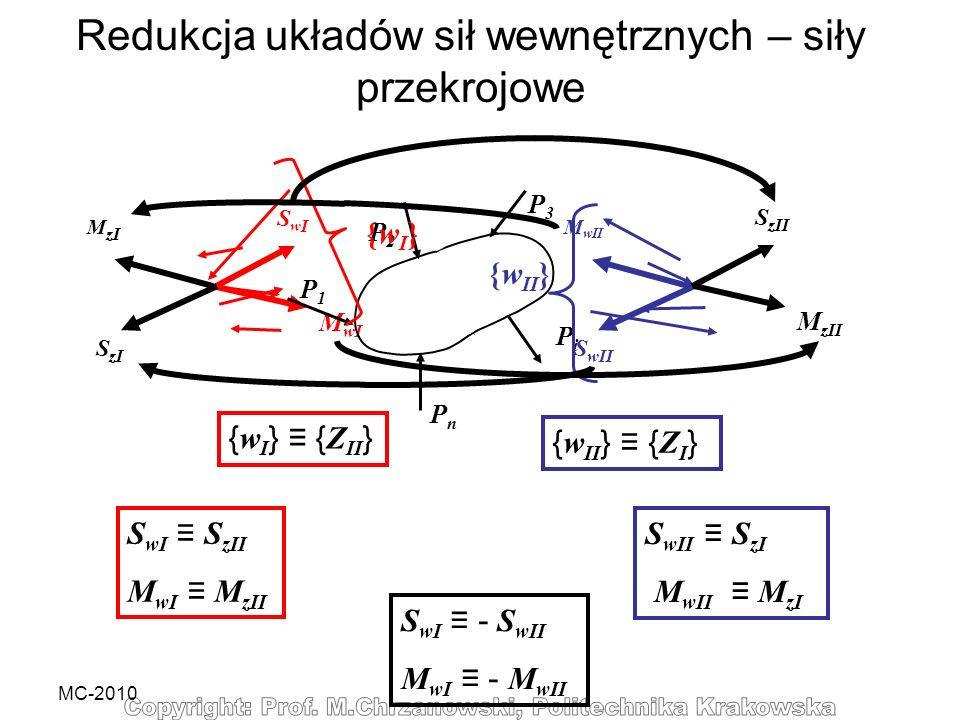 MC-2010 M wII S wII SwISwI M wI P3P3 PiPi O n O P1P1 PnPn P2P2 n {wI}{wI} {w II } { w II } { Z I } { w I } { Z II } S wII S zI M wII M zI S wI - S wII