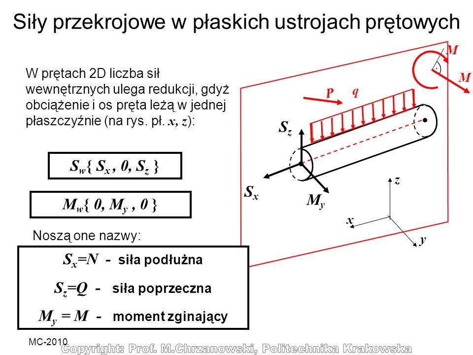 MC-2010 Siły przekrojowe w płaskich ustrojach prętowych W prętach 2D liczba sił wewnętrznych ulega redukcji, gdyż obciążenie i os pręta leżą w jednej