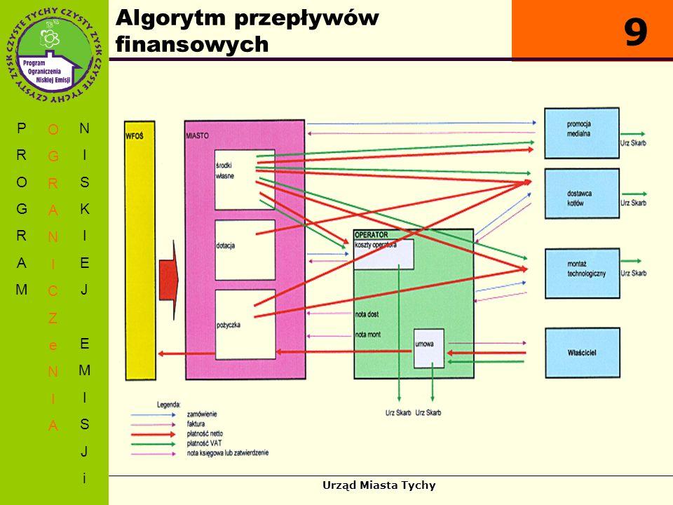 Urząd Miasta Tychy Algorytm przepływów finansowych PROGRAMPROGRAM OGRANICZeNIAOGRANICZeNIA NISKIEJEMISJiNISKIEJEMISJi 9