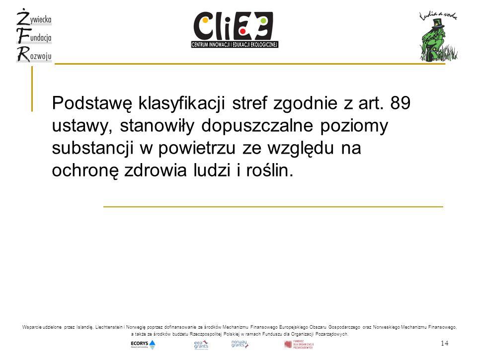 14 Podstawę klasyfikacji stref zgodnie z art. 89 ustawy, stanowiły dopuszczalne poziomy substancji w powietrzu ze względu na ochronę zdrowia ludzi i r