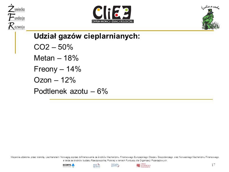17 Udział gazów cieplarnianych: CO2 – 50% Metan – 18% Freony – 14% Ozon – 12% Podtlenek azotu – 6% Wsparcie udzielone przez Islandię, Liechtenstein i