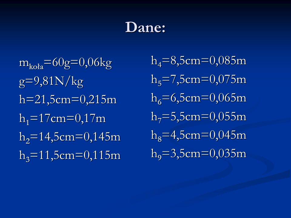 Dane: m koła =60g=0,06kg g=9,81N/kgh=21,5cm=0,215m h 1 =17cm=0,17m h 2 =14,5cm=0,145m h 3 =11,5cm=0,115m h 4 =8,5cm=0,085m h 5 =7,5cm=0,075m h 6 =6,5cm=0,065m h 7 =5,5cm=0,055m h 8 =4,5cm=0,045m h 9 =3,5cm=0,035m