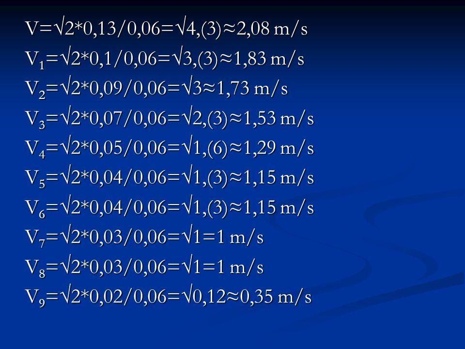 V=2*0,13/0,06=4,(3)2,08 m/s V 1 =2*0,1/0,06=3,(3)1,83 m/s V 2 =2*0,09/0,06=31,73 m/s V 3 =2*0,07/0,06=2,(3)1,53 m/s V 4 =2*0,05/0,06=1,(6)1,29 m/s V 5 =2*0,04/0,06=1,(3)1,15 m/s V 6 =2*0,04/0,06=1,(3)1,15 m/s V 7 =2*0,03/0,06=1=1 m/s V 8 =2*0,03/0,06=1=1 m/s V 9 =2*0,02/0,06=0,120,35 m/s
