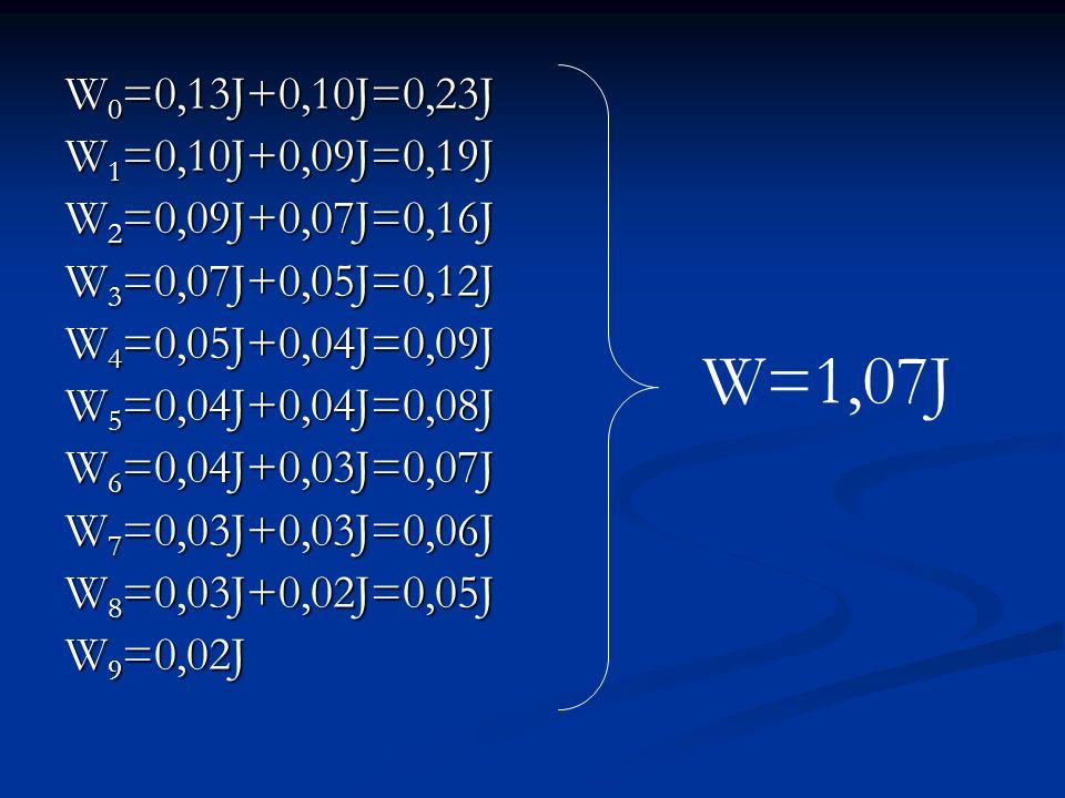 W 0 =0,13J+0,10J=0,23J W 1 =0,10J+0,09J=0,19J W 2 =0,09J+0,07J=0,16J W 3 =0,07J+0,05J=0,12J W 4 =0,05J+0,04J=0,09J W 5 =0,04J+0,04J=0,08J W 6 =0,04J+0,03J=0,07J W 7 =0,03J+0,03J=0,06J W 8 =0,03J+0,02J=0,05J W 9 =0,02J W=1,07J