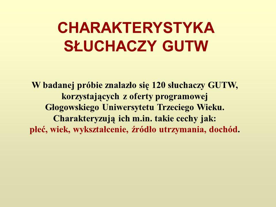 CHARAKTERYSTYKA SŁUCHACZY GUTW W badanej próbie znalazło się 120 słuchaczy GUTW, korzystających z oferty programowej Głogowskiego Uniwersytetu Trzecie