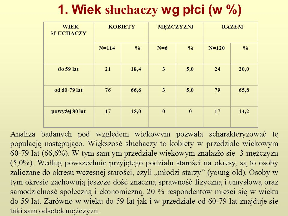 1. Wiek słuchaczy wg płci (w %) WIEK SŁUCHACZY KOBIETYMĘŻCZYŹNI RAZEM N=114 % N=6 %N=120 % do 59 lat 21 18,4 3 5,0 2420,0 od 60-79 lat 76 66,6 3 5,0 7