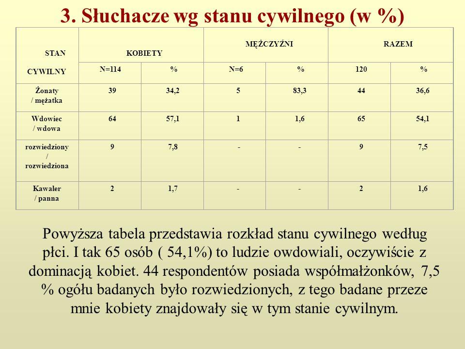 3. Słuchacze wg stanu cywilnego (w %) STAN CYWILNY KOBIETY MĘŻCZYŹNI RAZEM N=114 % N=6 % 120 % Żonaty / mężatka 39 34,2 5 83,3 44 36,6 Wdowiec / wdowa