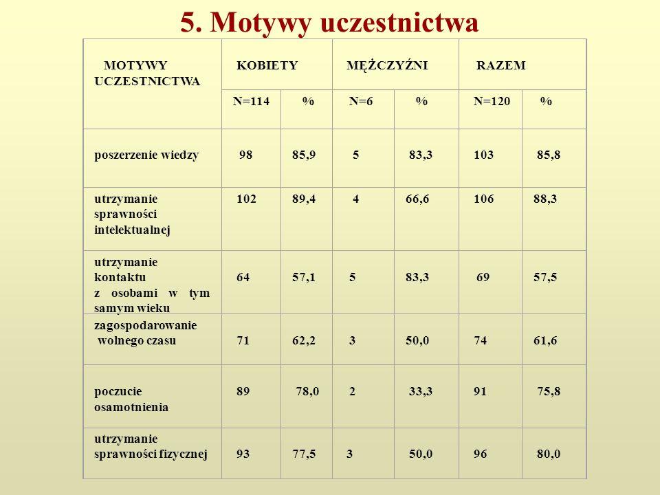 5. Motywy uczestnictwa MOTYWY UCZESTNICTWA KOBIETY MĘŻCZYŹNI RAZEM N=114 % N=6 % N=120 % poszerzenie wiedzy 98 85,9 5 83,3 103 85,8 utrzymanie sprawno