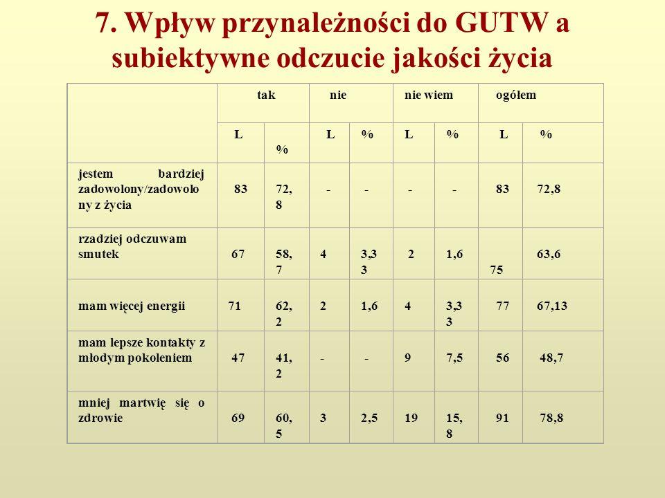 7. Wpływ przynależności do GUTW a subiektywne odczucie jakości życia tak nienie wiem ogółem L % L%L% L % jestem bardziej zadowolony/zadowolo ny z życi