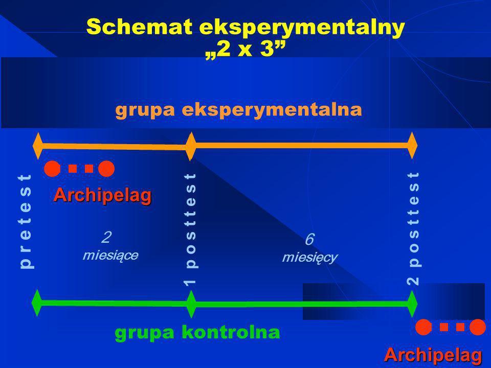Osoby badane do analizy: GIMNAZJUM klasy II i III N = 922 ŚREDNIE SZKOŁY ZAWODOWE klasy I i II N = 345 N = 1267