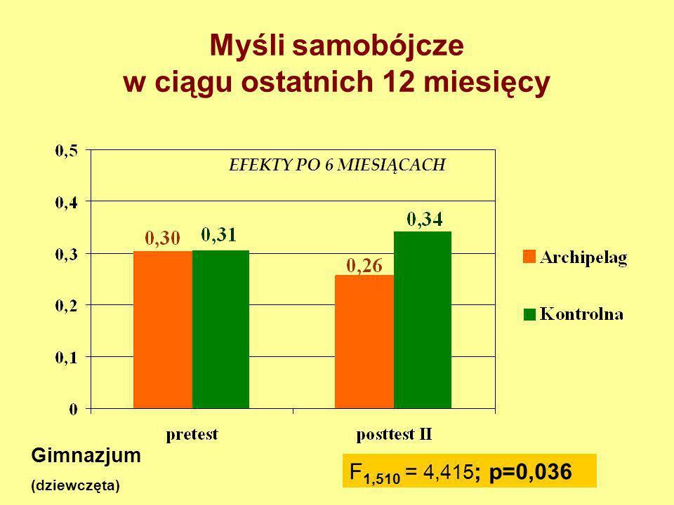 Użycie narkotyku (marihuana, haszysz, amfetamina, ecstasy i inne) w ciągu ostatnich 6 miesięcy Gimnazjum F 1,875 = 4,815 ; p=0,028 EFEKTY PO 6 MIESIĄC