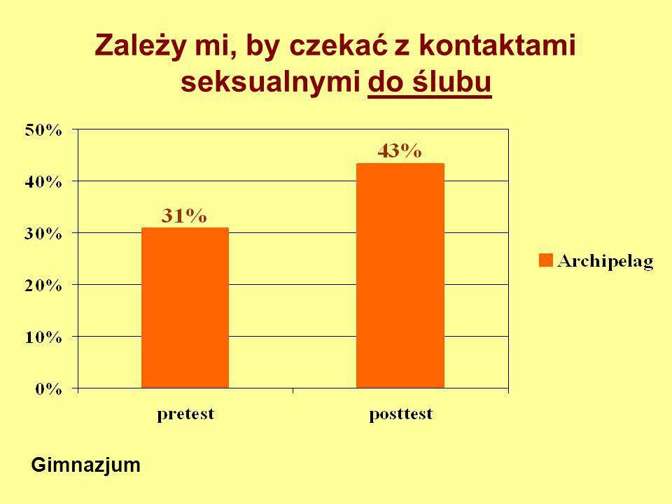 Intencja czekania z rozpoczęciem współżycia seksualnego do ślubu Gimnazjum F 1,1275 =16,04; p<0,001