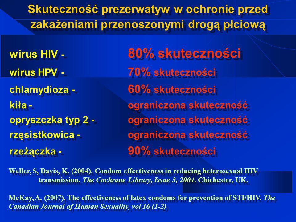 Wiedza, że żadna metoda nie daje 100% pewności, że po współżyciu seksualnym nie dojdzie do zakażenia wirusem HIV. Gimnazjum F 1,1275 = 106,6 ; p<0,001