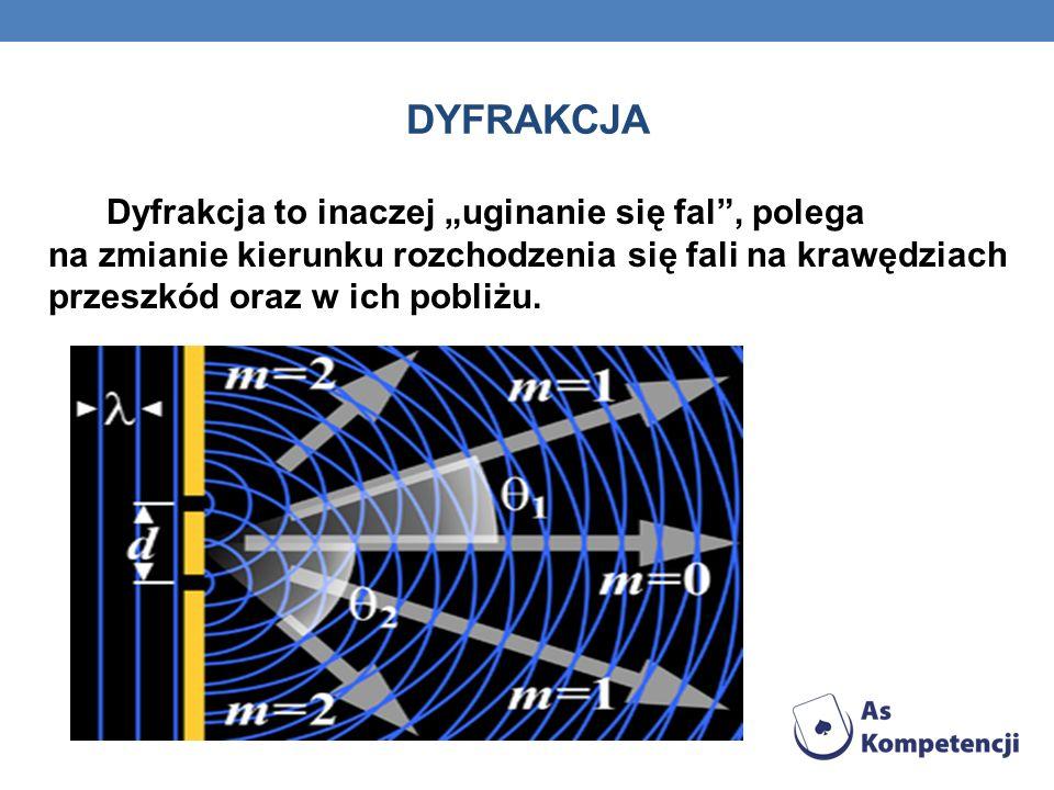 DYFRAKCJA Dyfrakcja to inaczej uginanie się fal, polega na zmianie kierunku rozchodzenia się fali na krawędziach przeszkód oraz w ich pobliżu.
