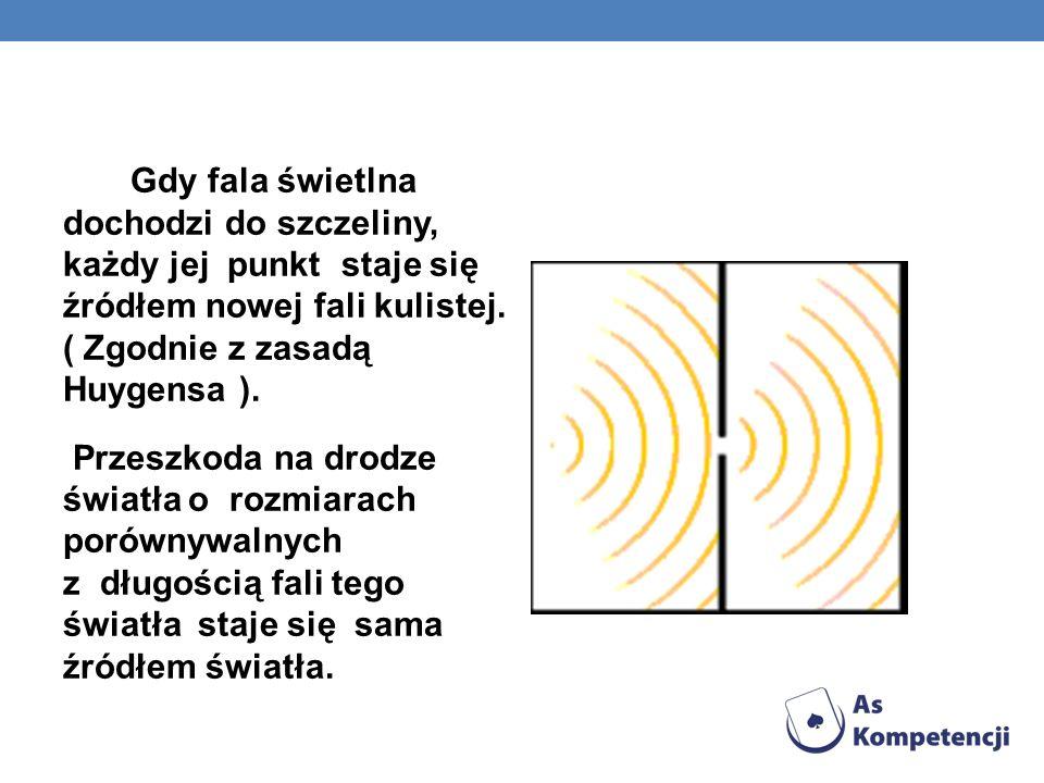 Gdy fala świetlna dochodzi do szczeliny, każdy jej punkt staje się źródłem nowej fali kulistej. ( Zgodnie z zasadą Huygensa ). Przeszkoda na drodze św