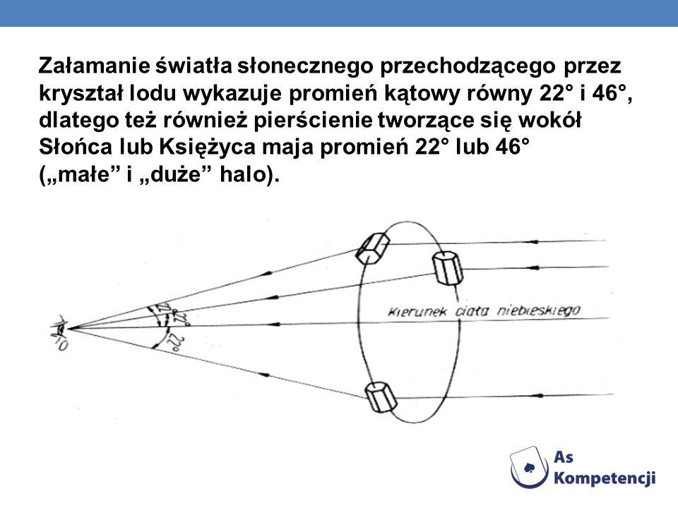 Załamanie światła słonecznego przechodzącego przez kryształ lodu wykazuje promień kątowy równy 22° i 46°, dlatego też również pierścienie tworzące się