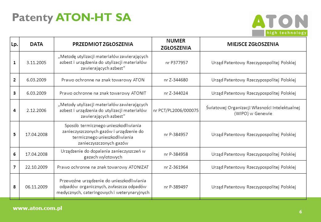 6 Patenty ATON-HT SA Lp.DATAPRZEDMIOT ZGŁOSZENIA NUMER ZGŁOSZENIA MIEJSCE ZGŁOSZENIA 13.11.2005 Metodę utylizacji materiałów zawierających azbest i ur