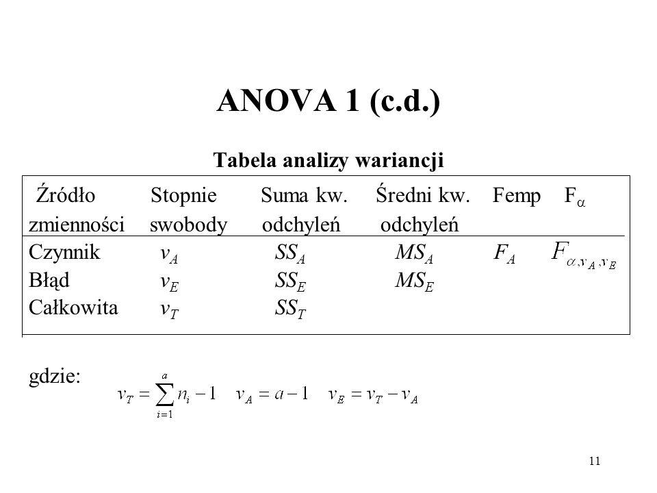 11 ANOVA 1 (c.d.) Tabela analizy wariancji Źródło Stopnie Suma kw. Średni kw. Femp F zmienności swobody odchyleń odchyleń Czynnikv A SS A MS A F A Błą