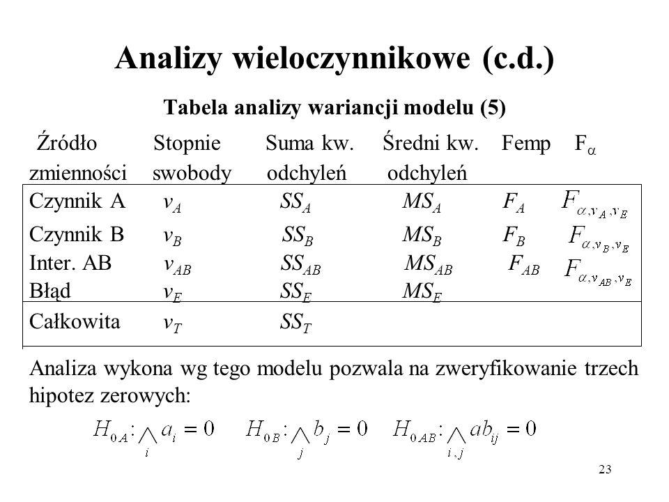 23 Analizy wieloczynnikowe (c.d.) Tabela analizy wariancji modelu (5) Źródło Stopnie Suma kw. Średni kw. Femp F zmienności swobody odchyleń odchyleń C