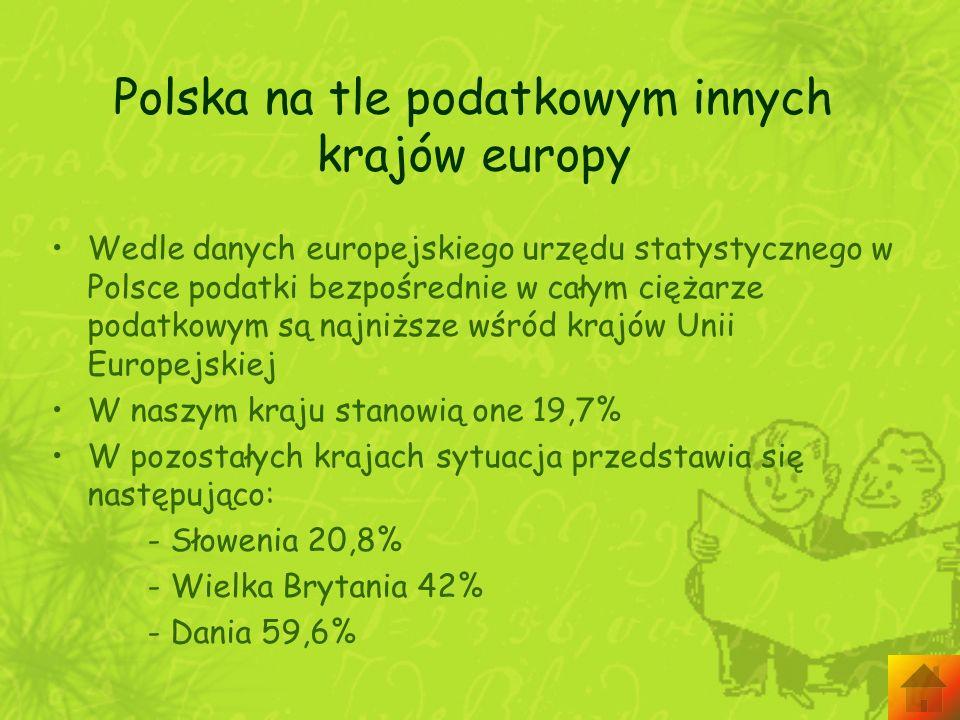 Polska na tle podatkowym innych krajów europy Wedle danych europejskiego urzędu statystycznego w Polsce podatki bezpośrednie w całym ciężarze podatkow