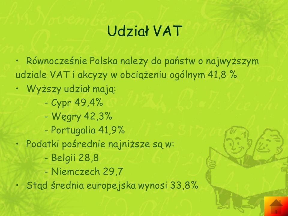 Udział VAT Równocześnie Polska należy do państw o najwyższym udziale VAT i akcyzy w obciążeniu ogólnym 41,8 % Wyższy udział mają: - Cypr 49,4% - Węgry