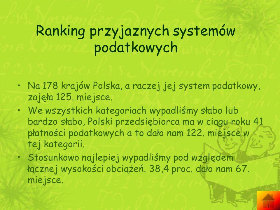 Ranking przyjaznych systemów podatkowych Na 178 krajów Polska, a raczej jej system podatkowy, zajęła 125. miejsce. We wszystkich kategoriach wypadliśm