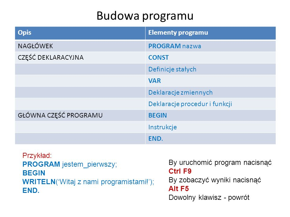 Budowa programu OpisElementy programu NAGŁÓWEKPROGRAM nazwa CZĘŚĆ DEKLARACYJNACONST Definicje stałych VAR Deklaracje zmiennych Deklaracje procedur i funkcji GŁÓWNA CZĘŚĆ PROGRAMUBEGIN Instrukcje END.